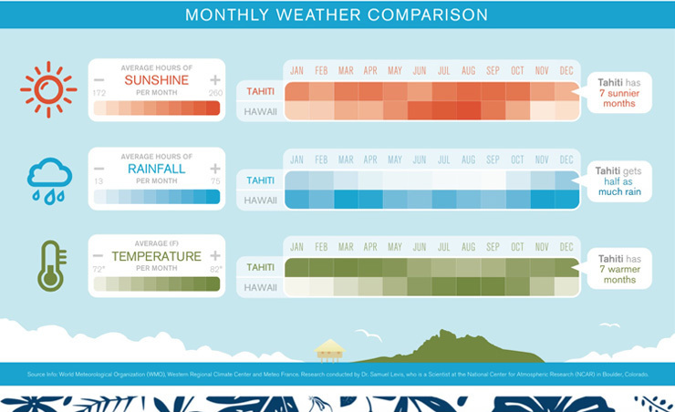 tahiti weather forecasts